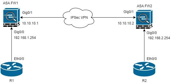 IPSec%20VPN%20ASA.jpg